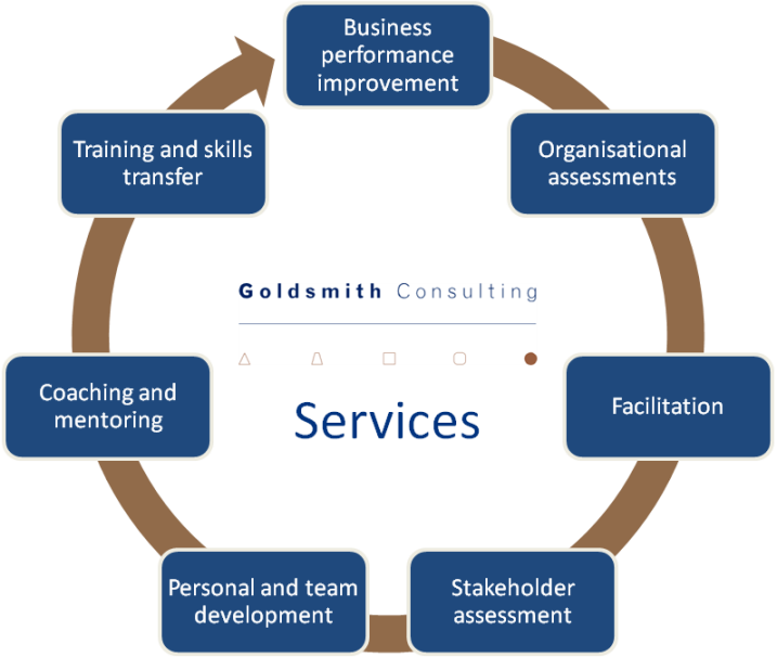 Graphic showing the seven services areas
